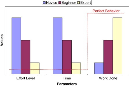 Baseline Profile - an overview | ScienceDirect Topics