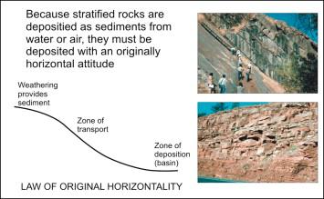 Horizontality definition original Geologic Law
