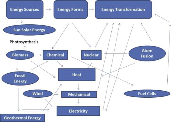 Energy Flow An Overview Sciencedirect Topics