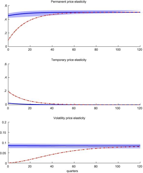 investment horizons and asset prices under asymmetric information