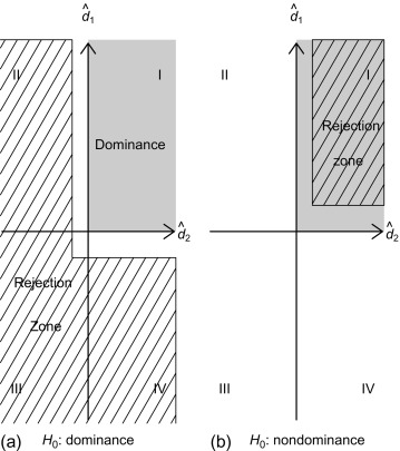 Statistical Methods for Distributional Analysis - ScienceDirect