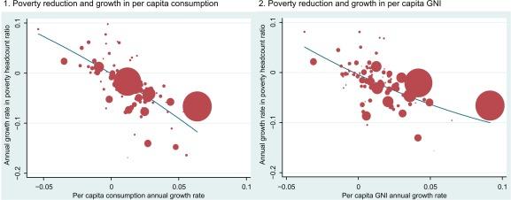 progress and poverty summary