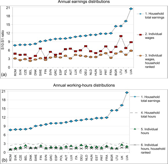 Labor Market Institutions and the Dispersion of Wage