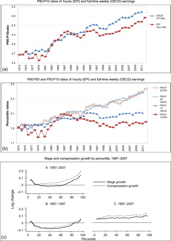 Labor Market Institutions and the Dispersion of Wage Earnings