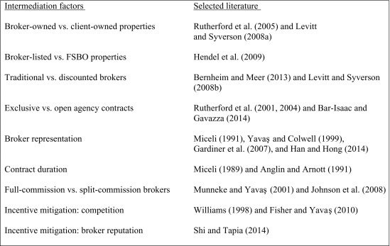 The Microstructure of Housing Markets: Search, Bargaining