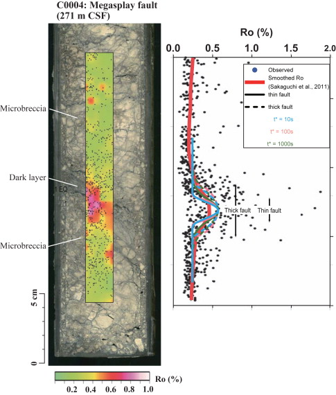 The dating of shallow faults in the earths crust layers