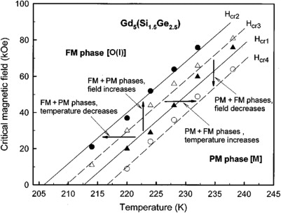 R5t4 compounds an extraordinary versatile model system for the magnetic field htemperature t diagram of gd5si15ge25 levin et al 2000b levin et al 2001d critical magnetic fields are determined from the fandeluxe Gallery