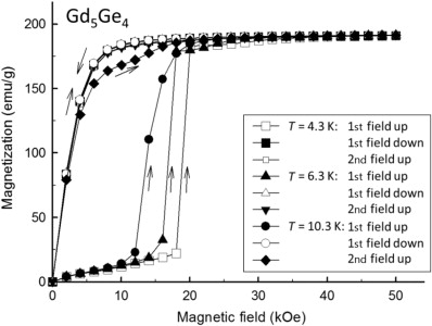 R5t4 compounds an extraordinary versatile model system for the isothermal magnetization of polycrystalline gd5ge4 measured at 43 63 and 103 k the sample was cooled to the temperature of the measurement in zero fandeluxe Gallery