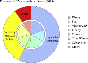 The Economics of Television and Online Video Markets ... on