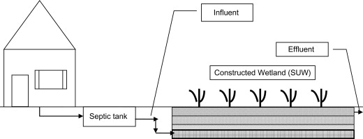 Septic Tank - an overview | ScienceDirect Topics