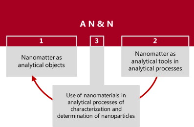 Analytical Nanoscience and Nanotechnology - ScienceDirect