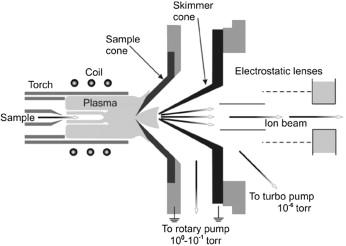 Inorganic Mass Spectrometry - an overview | ScienceDirect Topics