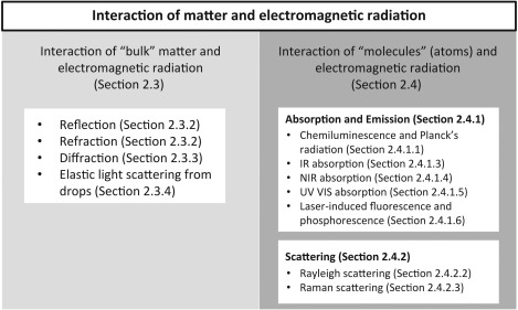 Interaction of matter and electromagnetic radiation sciencedirect download high res image 302kb ccuart Choice Image