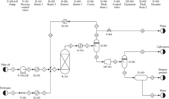 [DIAGRAM_3NM]  Process Flow Diagram - an overview | ScienceDirect Topics | Process Flow Diagram Chemical Engineering |  | ScienceDirect.com
