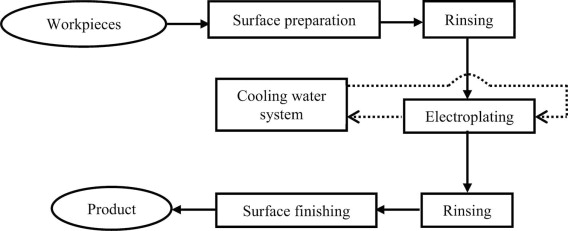 Surface Finishing - an overview | ScienceDirect Topics