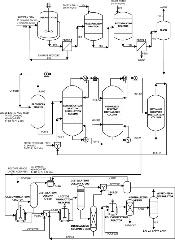 A Computational Platform For Simulation Design And Analysis Of A