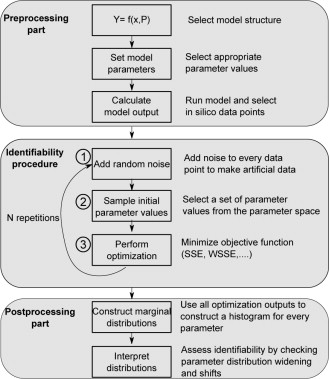 A Numerical Procedure for Model Identifiability Analysis Applied to