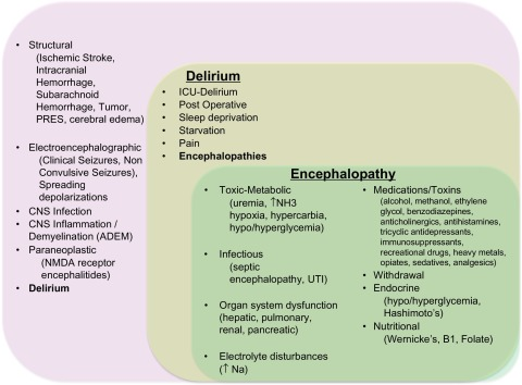 Neurologic complications of polytrauma - ScienceDirect