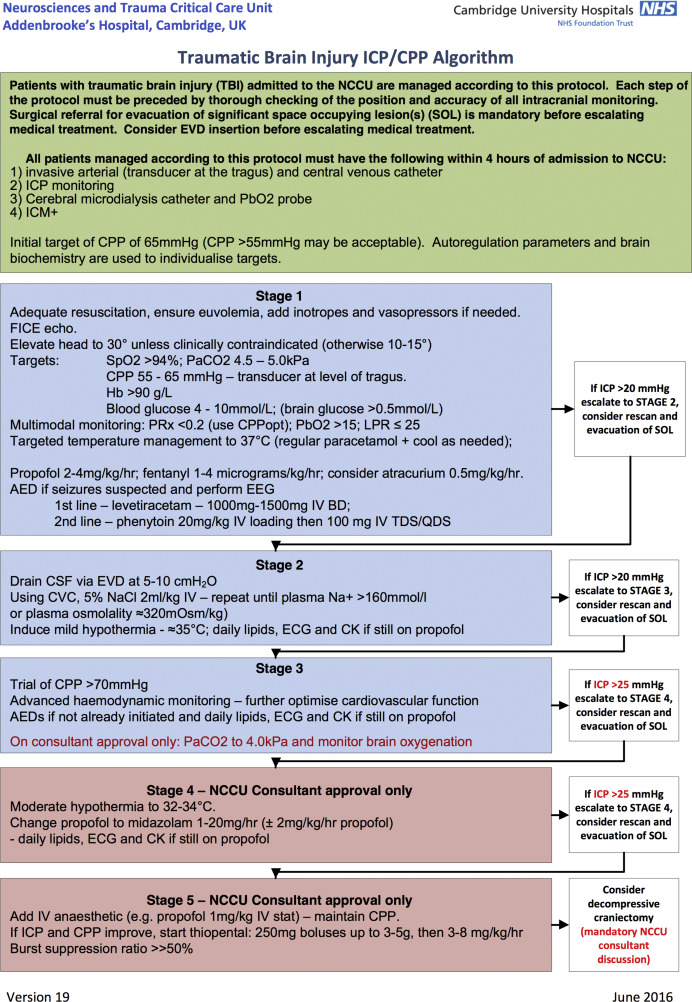 Critical care management of traumatic brain injury