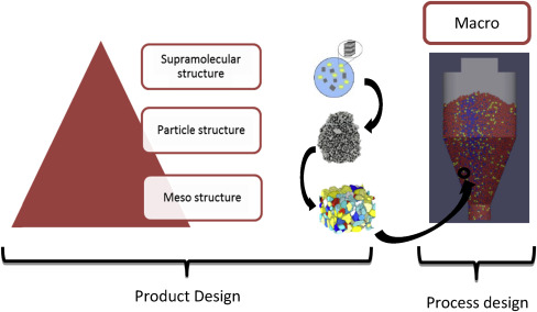 Strategies for Structured Particulate Systems Design