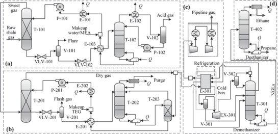 Process Modeling and Analysis of Manufacturing Pathways for