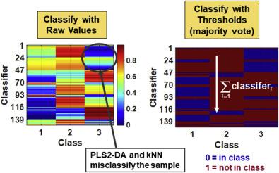 Classifier - an overview   ScienceDirect Topics