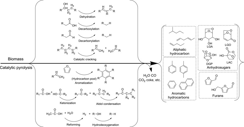 Catalytic Pyrolysis - an overview | ScienceDirect Topics