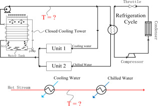 Cooling Water An Overview Sciencedirect Topics