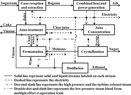 extraction of sucrose from sugarcane chemistry