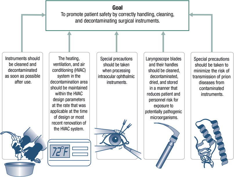 Guideline Implementation: Surgical Instrument Cleaning - ScienceDirect
