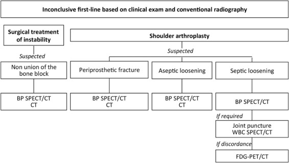 SPECT/CT in Postoperative Shoulder Pain - ScienceDirect
