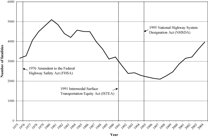 Motorcyclist Fatality Rates And Mandatory Helmet Use Laws Sciencedirect