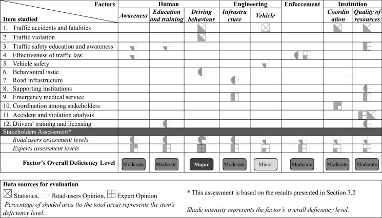 A holistic approach for assessing traffic safety in the