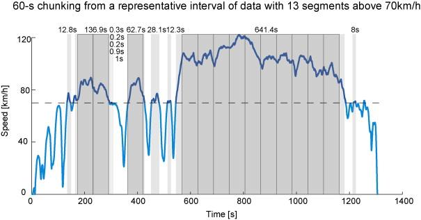 Chunking: A procedure to improve naturalistic data analysis