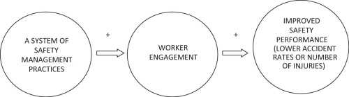 what are the various ways through which managers can improve worker productivity on the shop floor