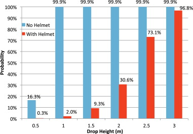 Bicycle helmets are highly effective at preventing head injury