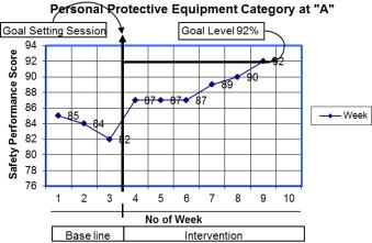 Behavior-based safety on construction sites: A case study
