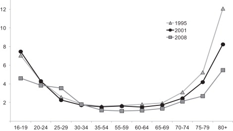 Trends in older driver crash involvement rates and survivability in