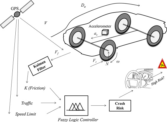 Fuzzy Logic Inference Based Pavement Friction Management And Real