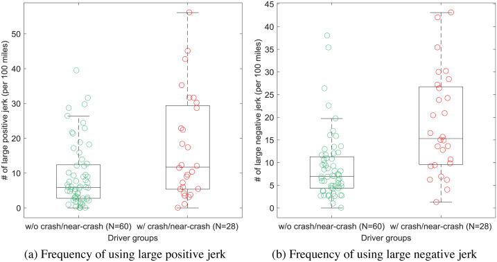 Can vehicle longitudinal jerk be used to identify aggressive drivers