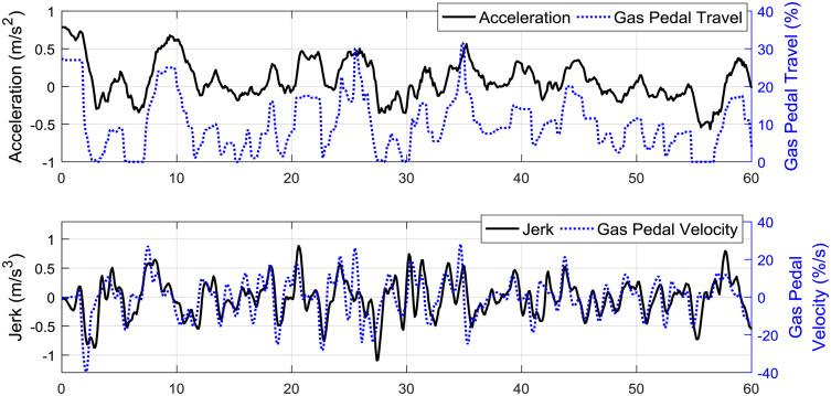 Can vehicle longitudinal jerk be used to identify aggressive