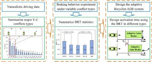 Driver braking behavior analysis to improve autonomous