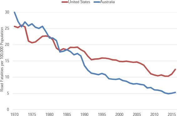 Understanding international road safety disparities: Why is