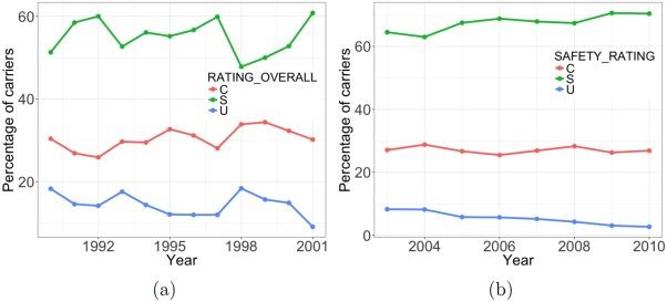 Predicting interstate motor carrier crash rate level using