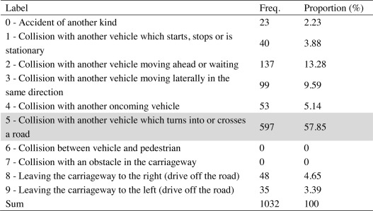 Motorcyclist injury risk as a function of real-life crash