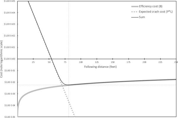 Optimizing The Safety Efficiency Balancing Of Automated Vehicle