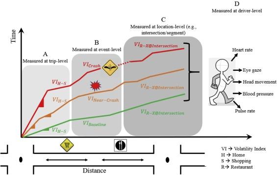 Exploring microscopic driving volatility in naturalistic