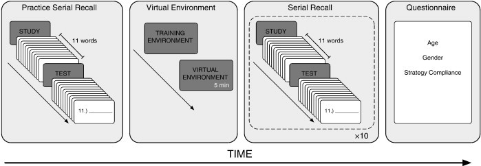 Building a memory palace in minutes: Equivalent memory