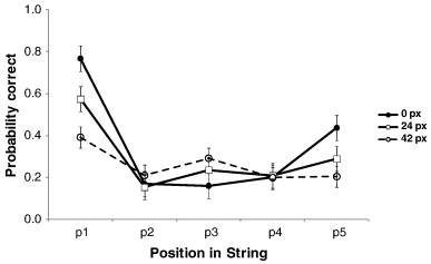 Effects of stimulus duration and inter-letter spacing on