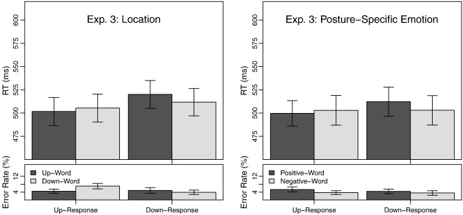 What's up? Emotion-specific activation of vertical space during
